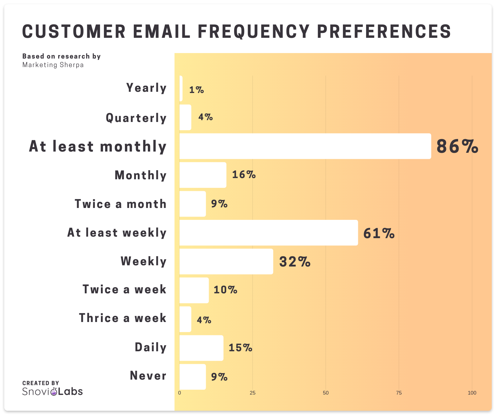 Email frequency preferences