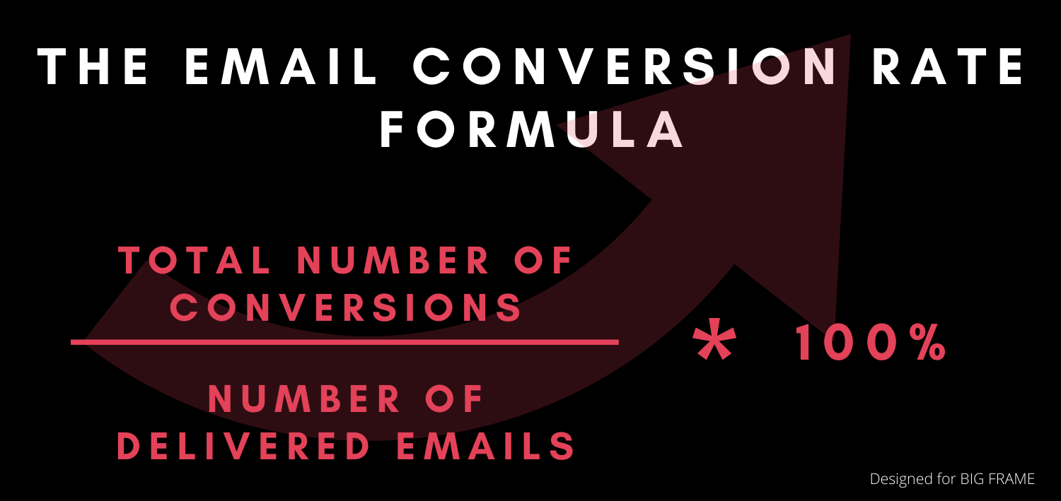 The email conversion rate formula