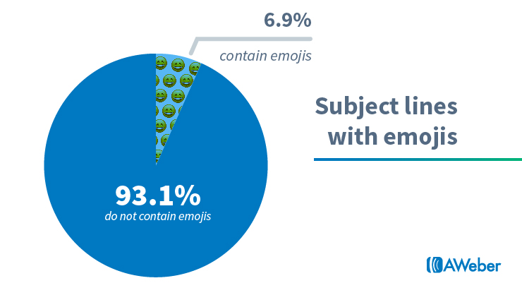 impact of the emojis on your subject lines